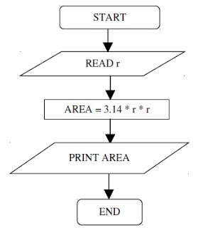 simple flow chart - programming chart example
