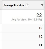 average position of SEO keywords