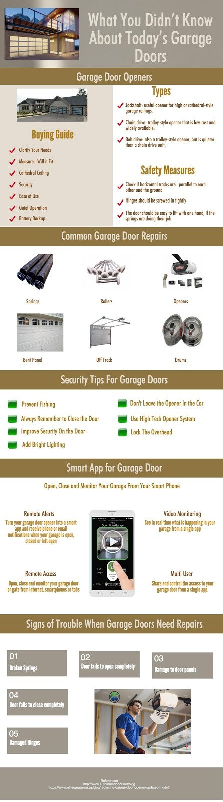 What you didn't know about today's garage doors