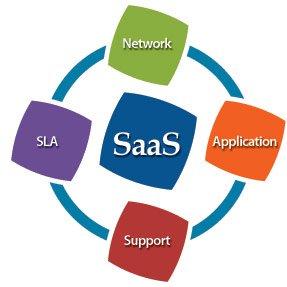 SaaS companies creating great knowledge base