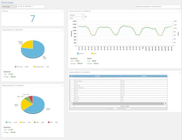 Track and Analyze Your WP Site Performance