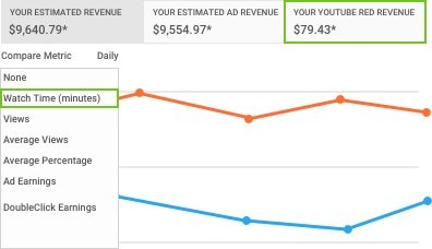 Adsense Pay Rate For Youtube Videos