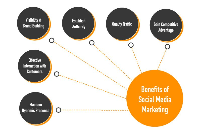 Social Media Advantage for Brands other benefits