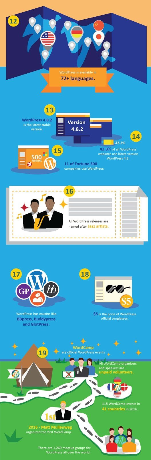 Facts You Don't Know About WordPress