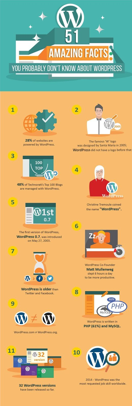 Amazing Facts You Don't Know About WordPress