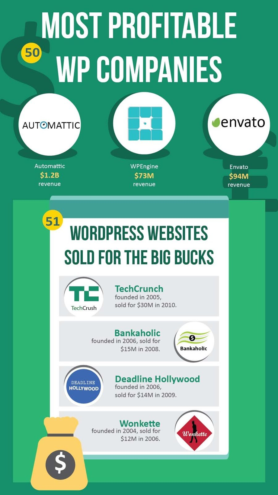 Infographic - Facts You Don't Know About WordPress