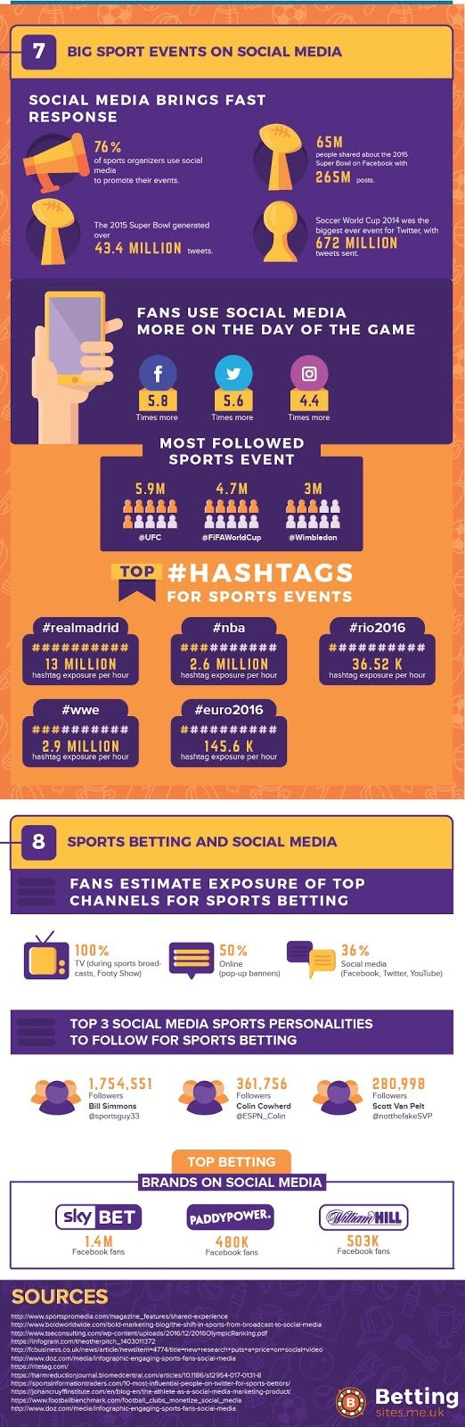 Infographic The Growing Impact of Social Media On Sports