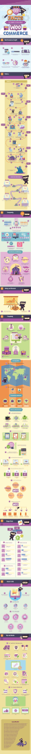 Infographic-WooCommerce plugin - 69 Facts You Need to Know