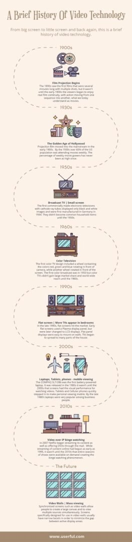 [Infographic] A brief history of video technology