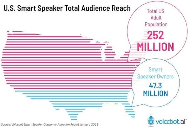 Voice Search Will Change the Future of your Online Business