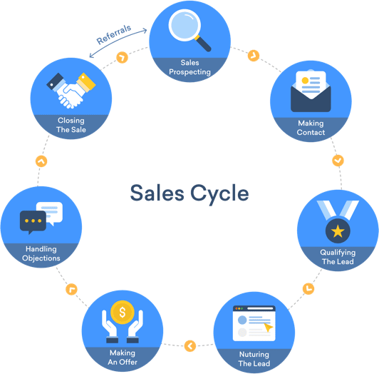 Improve Your Sales Cycle with Free CRM