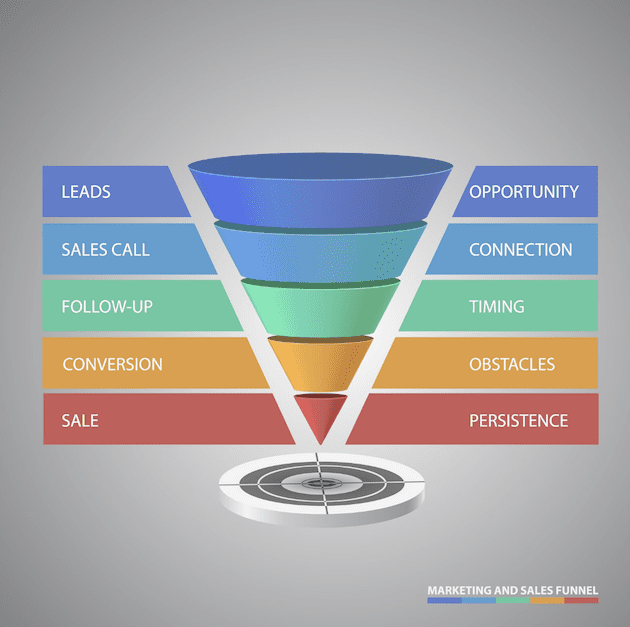 4 sales funnel questions for small businesses