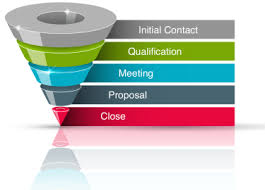 Know about CRM Deal Stages and How to Align Them With Your Sales Process