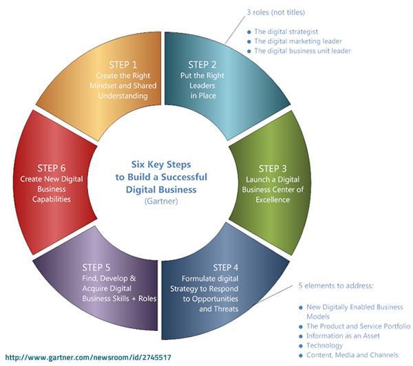 Gartner wheel to construct an ideal Digital Business
