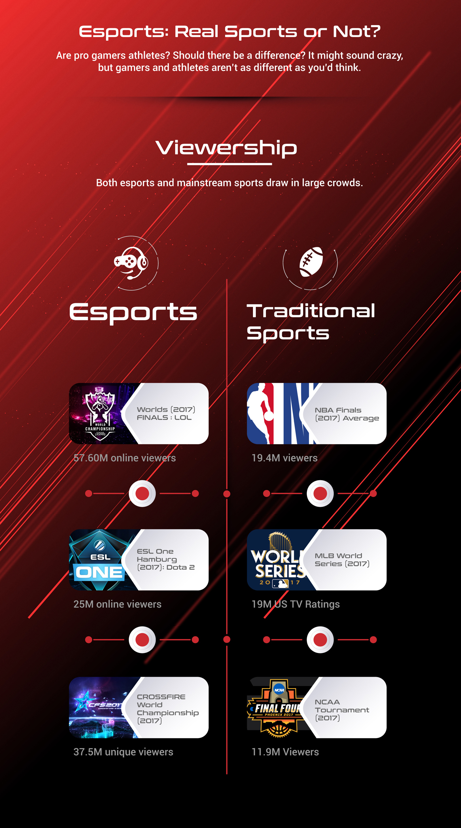 Esports vs Real-Sports (Infographic)