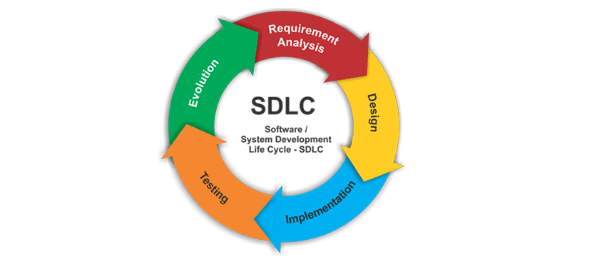4 Basic SDLC Methodologies