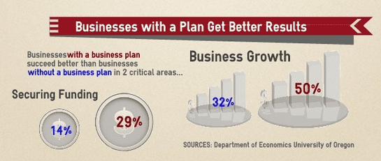 Make A Detailed Business Plan