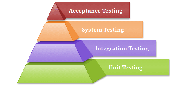 Various Testing Levels in Software Testing