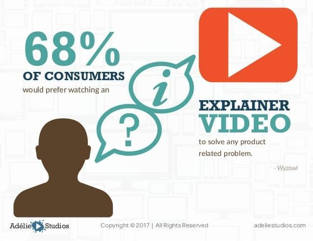 Ensures Brand Credibility with Visual storytelling content