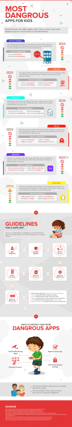 Most dangerous apps for children
