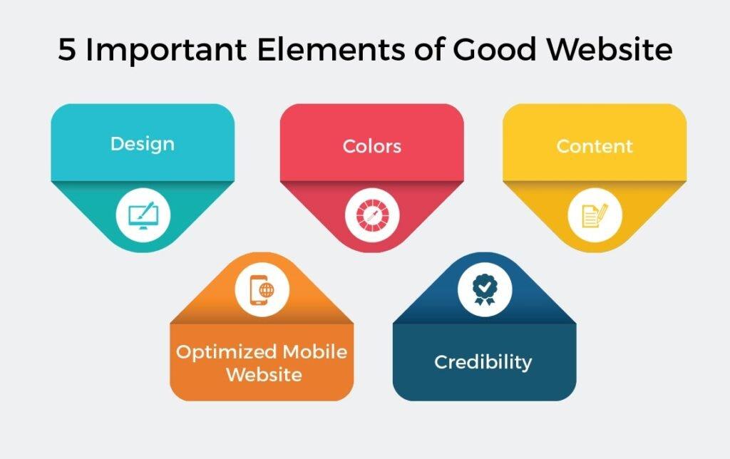5 important elements of good website