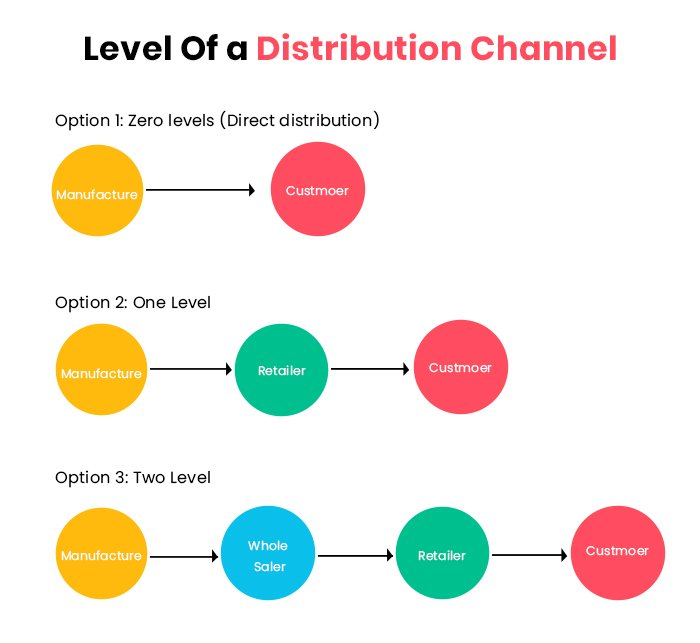 Level of distribution channel - Types of Business Models That You Can Adopt For Startup