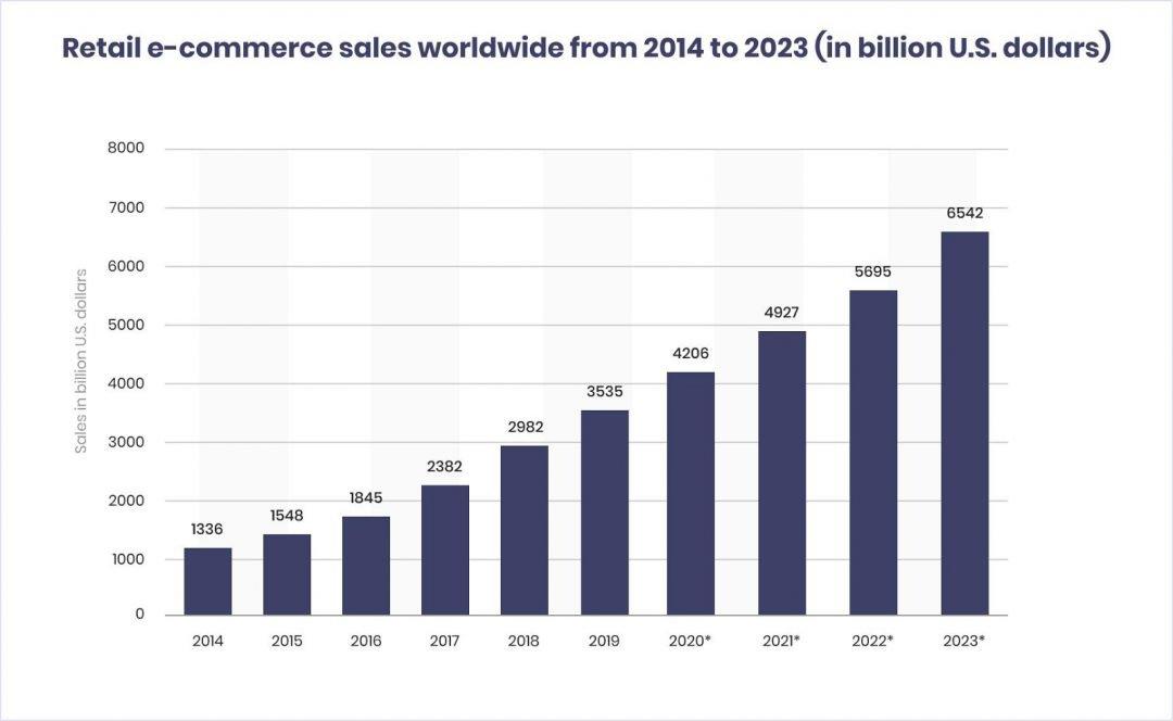E-commerce sales worldwide bar graph
