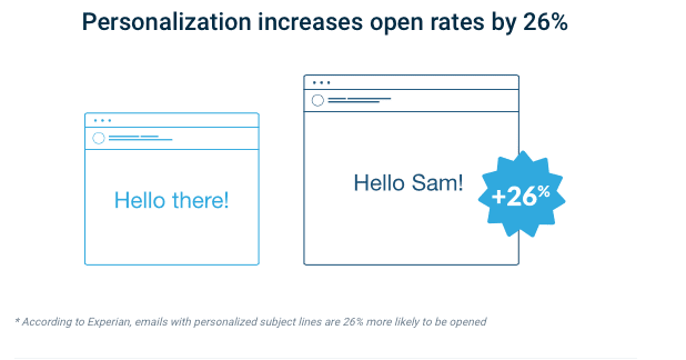 Personalisation increases rate by 26%
