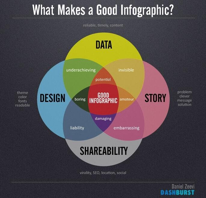 How to make good Infographic?