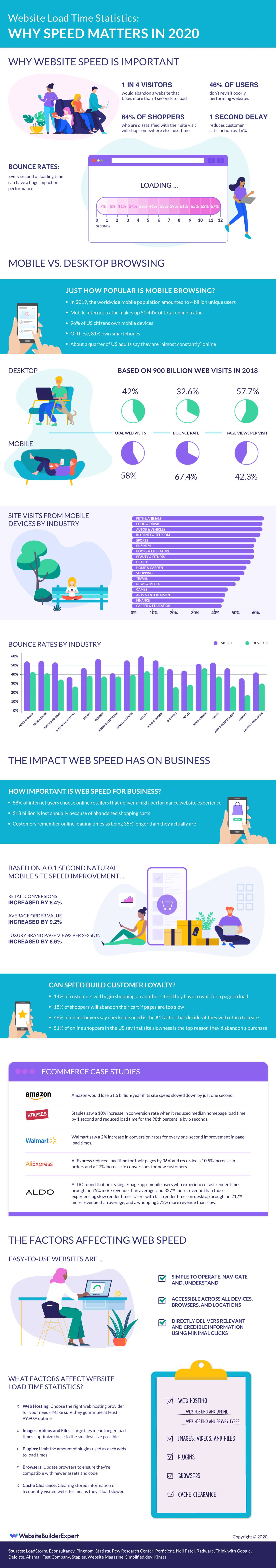 Website Page Load Speed to Rank High - Infographic
