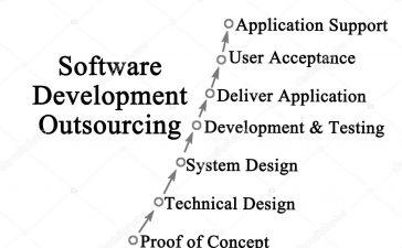 Outsourcing Software Development Process