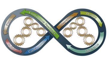 Why DevOps Is Beneficial